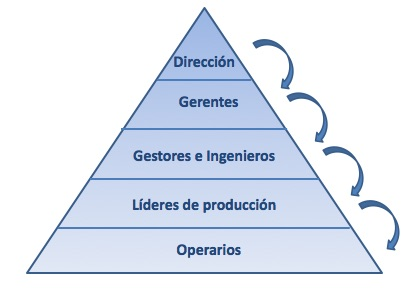 lean management principios