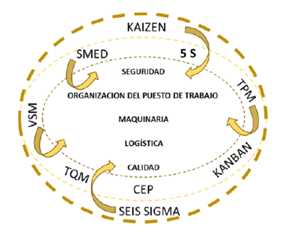 lean management significado