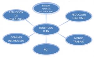 lean manufacture