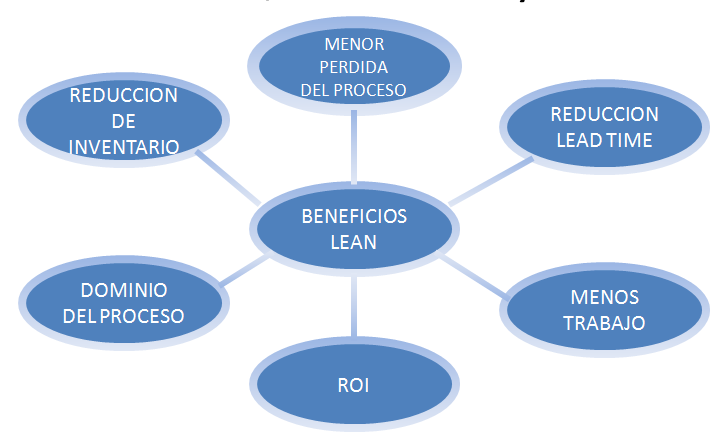 Beneficios del Lean Manufacturing