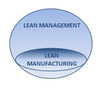 Relacion lean management