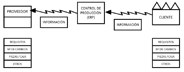 value stream mapping simbolos