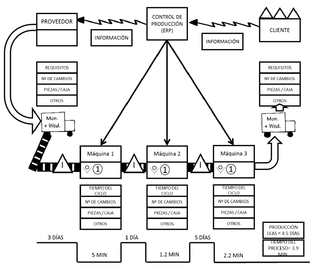 lean manufacturing and value stream mapping The value stream mapping solution continues to extend the range of conceptdraw pro into a business graphics tool that can be used to document processes of lean manufacturing.