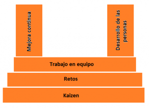 lean thinking concepto