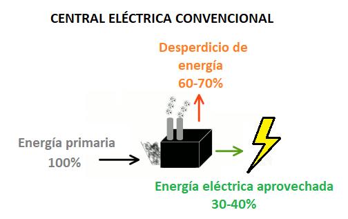 cogeneracion de energia